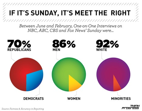 If It's Sunday, It's Meet The Republican White Men | political psychology news | Scoop.it
