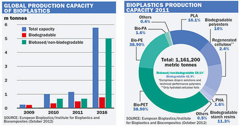 Market outlook: Industrial biotechnology moves up a gear | Biorenewable Chemicals & Plastics | Scoop.it