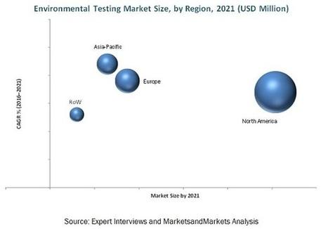 Environmental Testing Market by Sample, Contaminant, Region - 2021 | MarketsandMarkets | Food and Beverage | Scoop.it