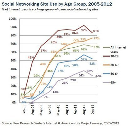 Pew's fact tank studies American social networking | Sustain Our Earth | Scoop.it