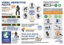 MEDGENERA | Advances in Hepatitis C Drug Development: An Industrial Update | Hepatitis C New Drugs Review | Scoop.it