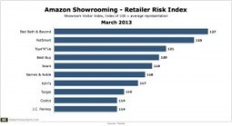 BOO! The Latest Research on Showrooming | BI Revolution | Scoop.it