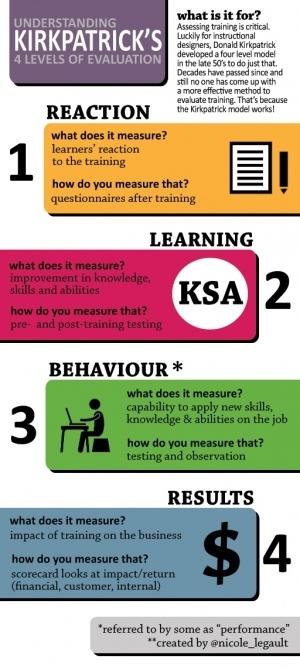 El sistema de evaluación de Kirkpatrick #infografia #infographic #education   Educación Matemática   Scoop.it