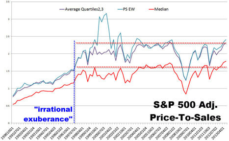 Guest Post: 4 Things To Ponder This Weekend | Zero Hedge | stock market | Scoop.it