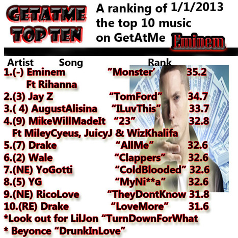 """@GetAtMe TopTen 1/1/2013 Eminem """"Monster""""ft Rihanna is still at the top 2 weeks in a row 