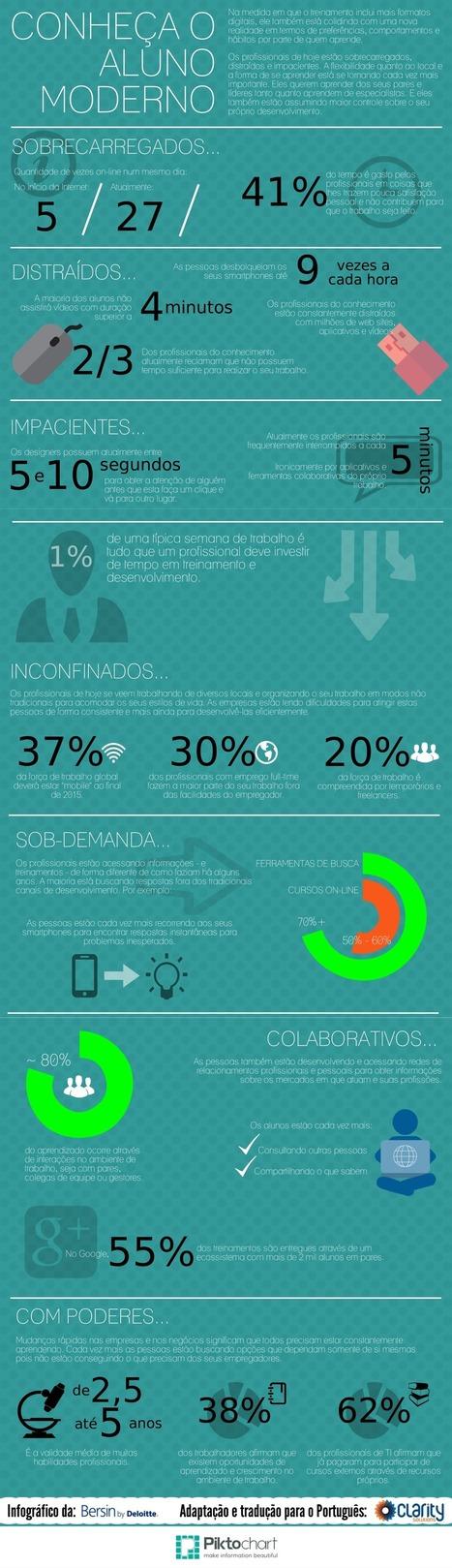 Infográfico: Conheça o Aluno Moderno | Linguagem Virtual | Scoop.it