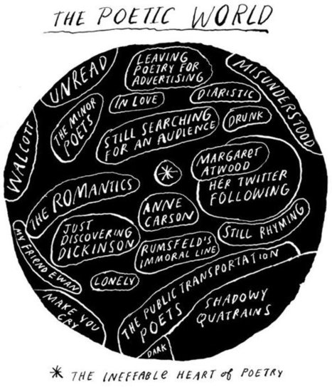 Poetry Pairings - The Learning Network Blog - NYTimes.com | Subject Resources | Scoop.it