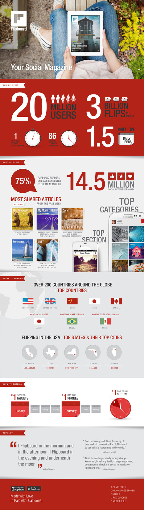 Flipboard Quadruples User Base to 20 Million in 8 Months | Visual.ly | Social Media and Web Infographics hh | Scoop.it