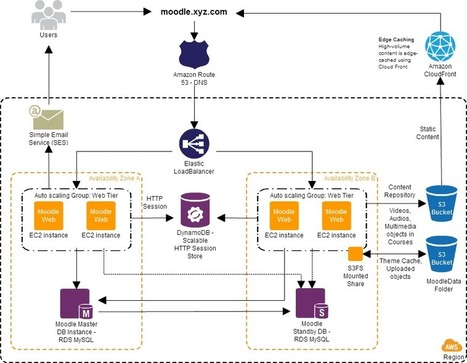 Reference Architecture - Auto-scaling Moodle deployment on AWS | tipsmoodle | Scoop.it