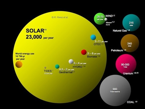 Advantages & Disadvantages Of Solar Power | Otras energías | Scoop.it