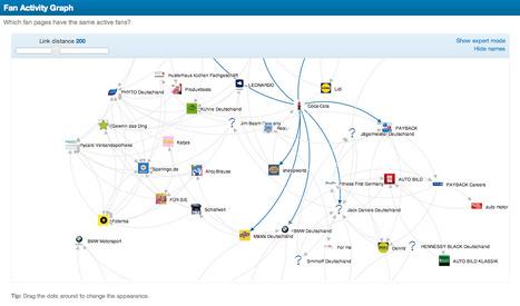 Fanpage Karma Fan Activity Graph – Welche Marken gefallen Euren Fans auch noch? | Media Monitoring | Scoop.it