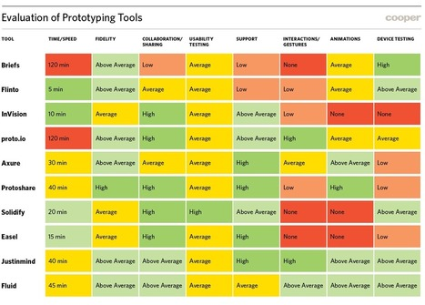 Designer's Toolkit: Road Testing Prototype Tools | Cooper Journal | UI-UX design 2013 | Scoop.it