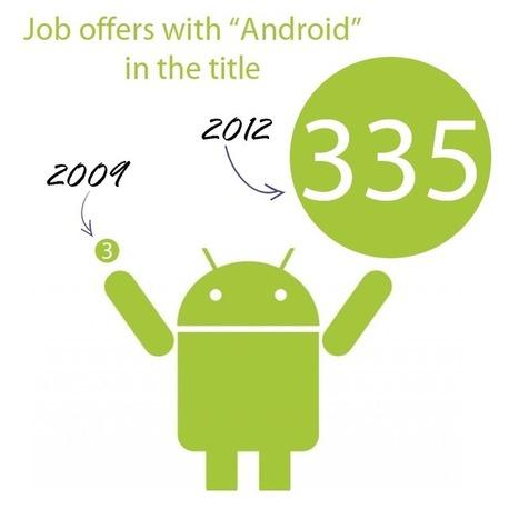 Top jobs: app developer | Employment trends UK | Scoop.it