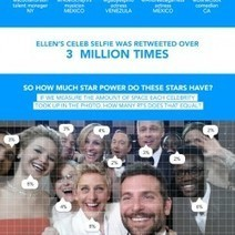 Ellen DeGeneres' Celebrity Selfie | Visual.ly | INFORBEAUTY | Scoop.it