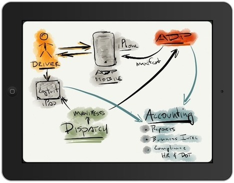 How to Create Innovative Technical Illustrations with iPad | iPads in Education | Scoop.it