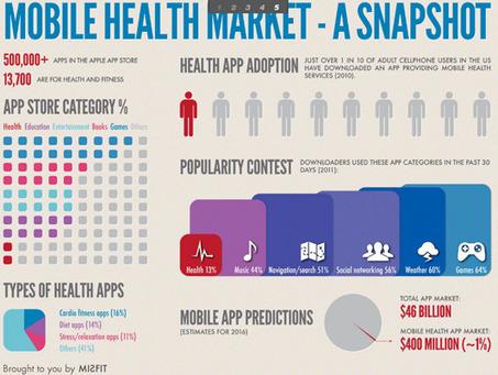 Digital Health App Market | Mobile Health: How Mobile Phones Support Health Care | Scoop.it