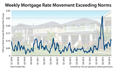 What Will Mortgage Rates Do This Week? | Real Estate | Scoop.it