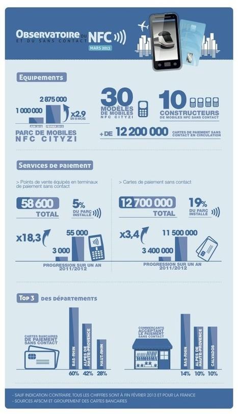 France : Lancement de l'Observatoire du NFC et du Sans Contact - Ooh-tv | Digital Out of Home Audience Measurement | Scoop.it