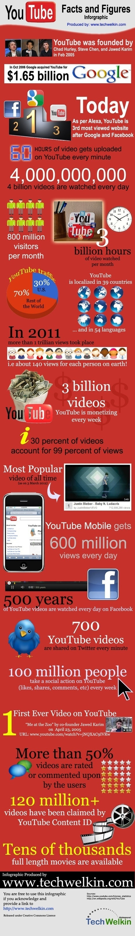 35 Mind Numbing YouTube Facts, Figures and Statistics [Infographic] | nicheprof on social media | Scoop.it