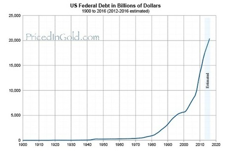 Is the Debt Bomb a Dud?   Commodities, Resource and Freedom   Scoop.it