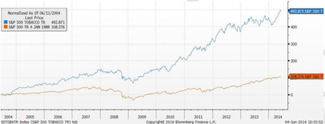 The Issues With Socially Responsible Investing-Tampa Retirement | Financial News | Scoop.it