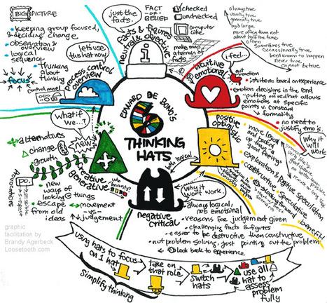 Innovablog > Design : découvrez le métier de facilitateur graphique | CRM Innovation | Scoop.it
