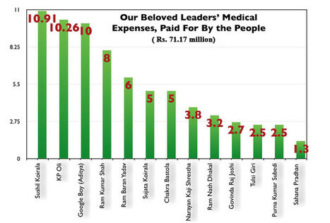 Nepal - Rs 71.17 million doled out to politicians for treatment abroad   Medical Tourism   Scoop.it
