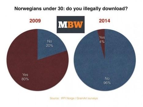 Sin censurar ni multar: Así ha logrado Noruega la reducción de la piratería | Cultura Abierta | Scoop.it