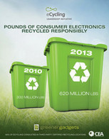 Electronics Recycling Sets Record | Digital Sustainability | Scoop.it