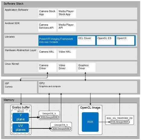 PowerVR Imaging Framework | opencl, opengl, webcl, webgl | Scoop.it
