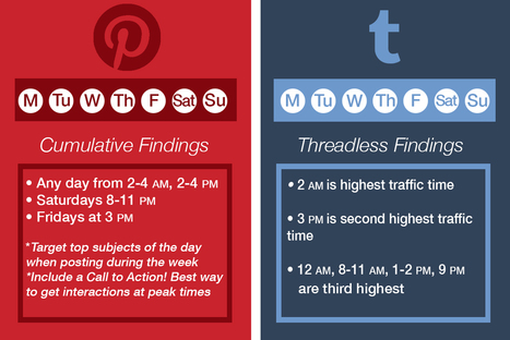 What Are the Best Times to Post on Social Media?  | Artdictive Habits : Sustainable Lifestyle | Scoop.it