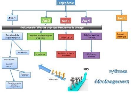 Carte conceptuelle des projets de mon école | Classemapping | Scoop.it
