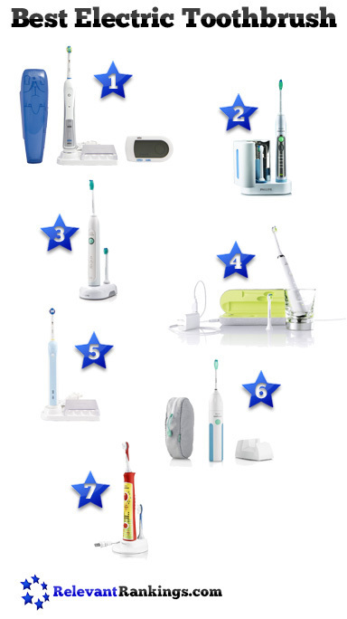 Best Electric Toothbrush | Health and Beauty | Scoop.it