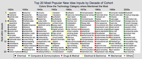 """'From Atoms to Bits': A Brilliant Visual History of American Ideas   """"GE""""   Global Economy - Küresel Ekonomi   Scoop.it"""