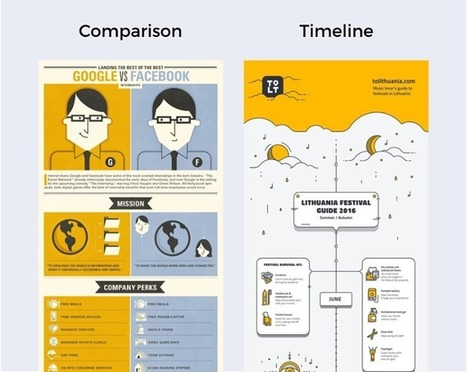 The Ultimate Guide to Creating Shareable Infographics Using PowerPoint or Keynote | Infographie et présentation.. numériques | Scoop.it