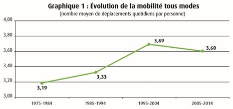 Le baromètre de la mobilité durable | Le flux d'Infogreen.lu | Scoop.it