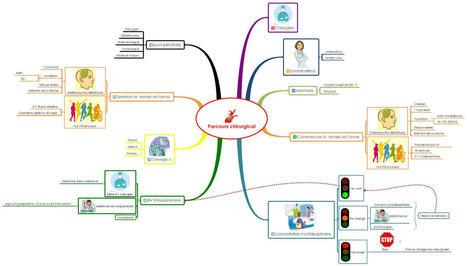 Parcours chirurgical | Mind mapping, pensée visuelle et thérapie | Scoop.it