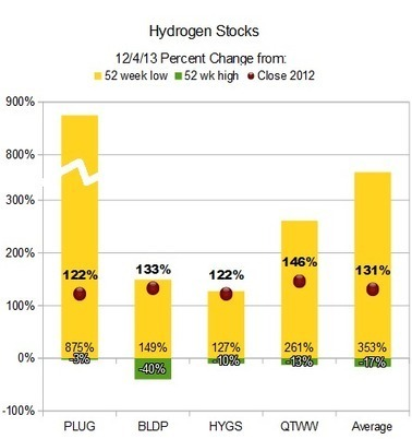 Hydrogen Stocks More Than Double In 2013: Why The Pros Missed The Ride   Alternative Energy Stocks   Comparing Energy Sources   Scoop.it