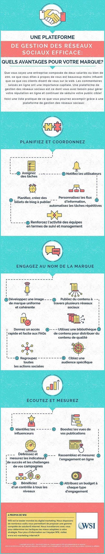 Infographie: Gestion Réseaux Sociaux | Mon Community Management | Scoop.it