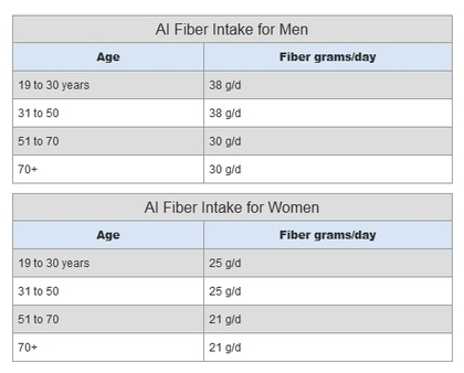 7 Facts You Need to Know About Fiber - Ab Machines & Workouts   Ab Machines & Abdominal Exercises   Scoop.it