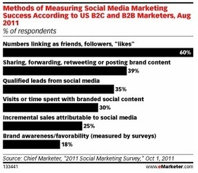 Social Media ROI Demands for 2012: Must See Charts for Marketing | Social Media Smartypants | Scoop.it