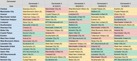 2015/16 EPL Fixture List - First 5 Gameweeks Analysis - Fantasy Premier League Tips | Fantasy Premier League 2014-15 | Scoop.it