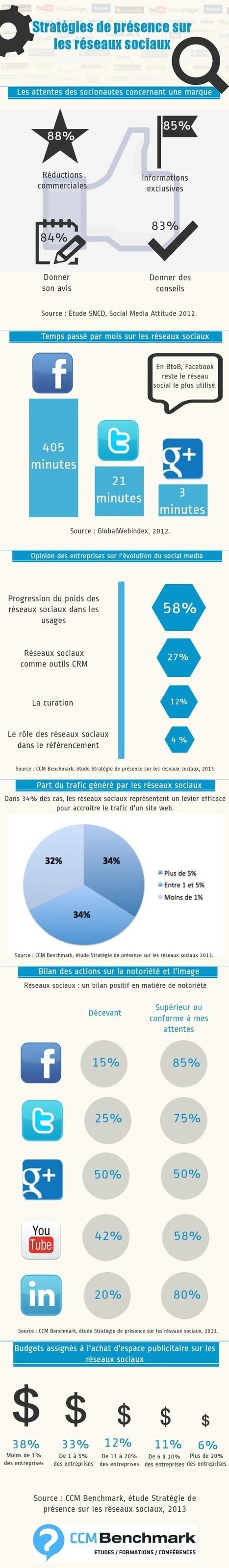 Etourisme | Réseaux sociaux, Social Marketing, Community Manager | Scoop.it