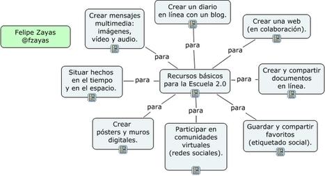 Herramientas básicas para la escuela 2.0 | TIC en Educación Primaria | Scoop.it