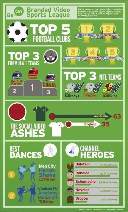 Los social media y el fútbol: paradigma del 'engagement' | Apuntes sobre educación, redes, comunicación y mucho más | Scoop.it
