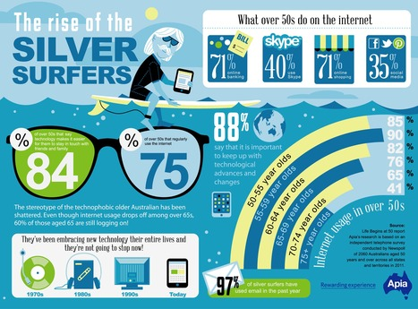INFOGRAPHIC: The Rise of the Silver Surfers | Apia | Cloud Central | Scoop.it