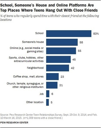 Teens, Technology and Friendships ^ Pew Research Center ^ by Amanda Lenhart | :: The 4th Era :: | Scoop.it