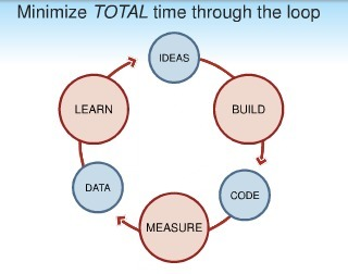 Lessons Learned: Minimum Viable Product: a guide | Startup Resources | Scoop.it