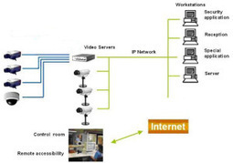 IP Surveillance Systems as compared to CCTV Systems | IR Illuminator | Scoop.it