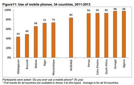 Afrobaromètre 2013 : Le téléphone mobile se porte bien en Afrique | Actualités Afrique | Scoop.it